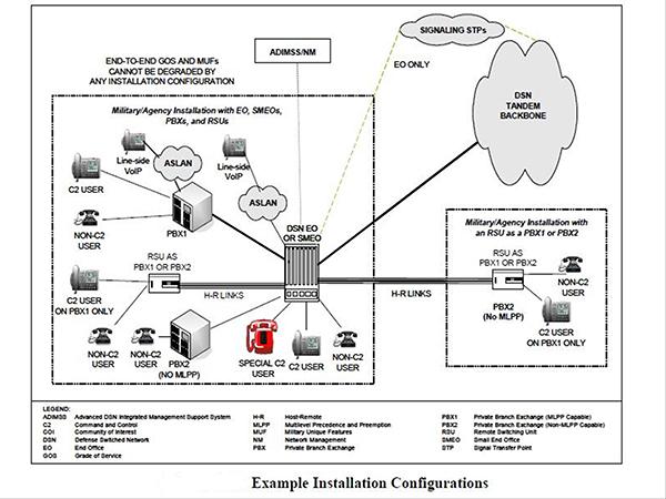 disa connection process guide appendices