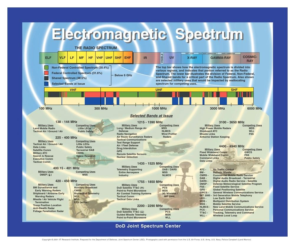 Electromagnetic Spectrum Chart Satellite Frequency Charts