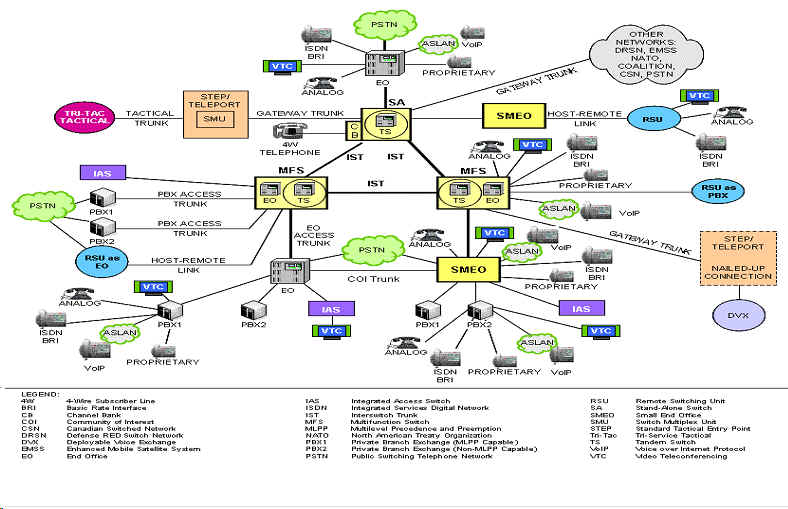 disa   dsn   unified capabilities productssample dsn topology